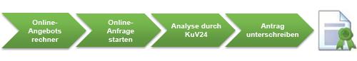 Grafik mit den vier Anfrageschritten bis zur IT-Berufsunfähigkeitsversicherung: Angebot errechnen, Anfrage starten, Analyse durch KuV24, Antrag unterschreiben