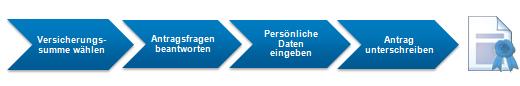 Grafik mit den vier Schritten bis zur Manager-Haftpflicht: Versicherungssumme wählen, Antragsfragen beantworten, persönliche Daten eingeben, Antrag unterschreiben