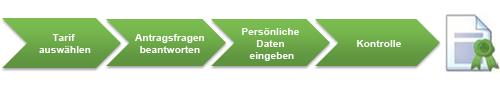 Grafik mit den vier Antragsschritten bis zur IT-Haftpflicht: Tarif auswählen, Antragsfragen beantworten, persönliche Daten eingeben, Kontrolle