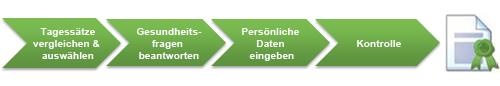 Grafik mit den vier Antragsschritten bis zur IT-Haftpflicht: Tagesatz auswählen, Gesundheitsfragen beantworten, persönliche Daten eingeben, Kontrolle